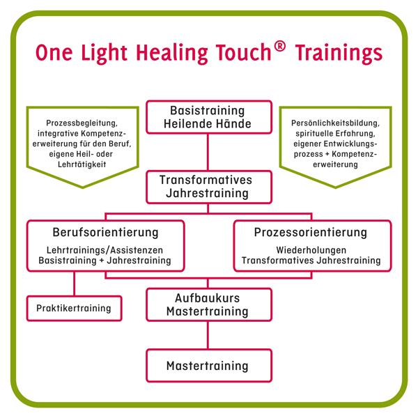 OLHT Trainings | Aufbau der Weiterbildungen